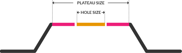 Plateau and hole size