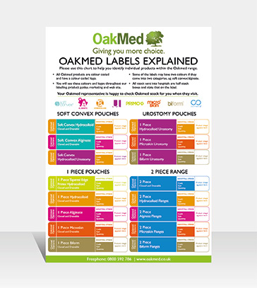 Oakmed Labels Explained